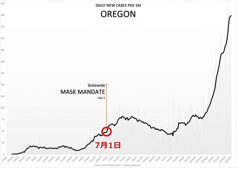 マスク効果 オレゴン州
