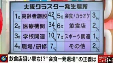 大阪クラスター発生状況